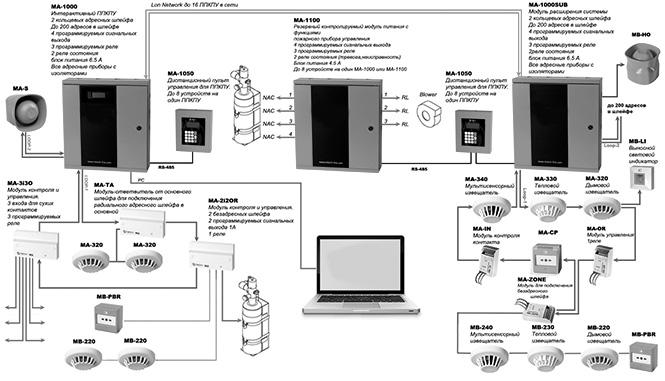 программы проектирования охранной и пожарной сигнализации